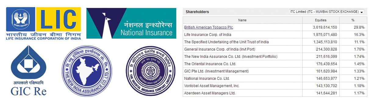 LIC holds share in ITC