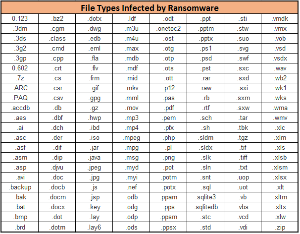 Impacted Files Extensions by WannaCry