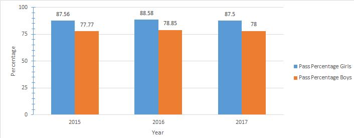 CBSE 12th Result 2017: Last 3 Years Analysis of CBSE result Statistics