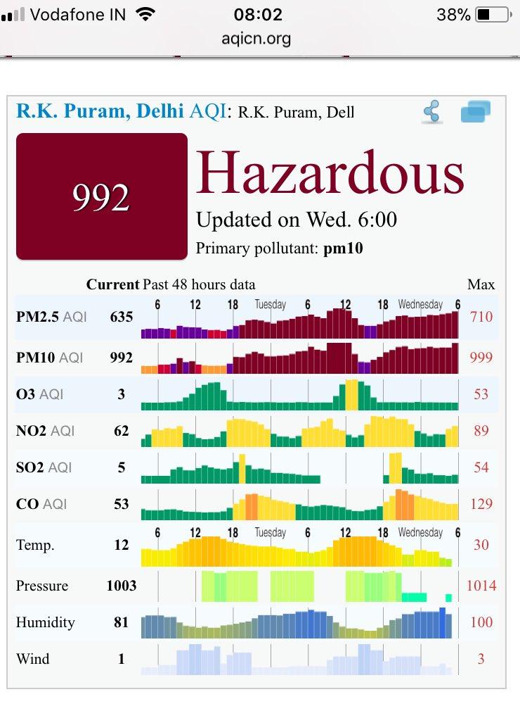 Delhi's AQI rise to Hazardous Levels beyond 300, Air Pollution now severe