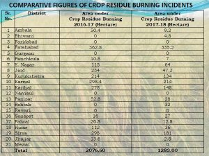 Haryana stubble burning