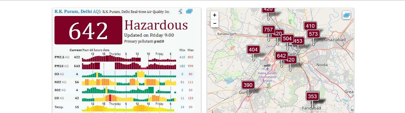 Smog Levels still Hazardous is Delhi, condition to continue for 3 days