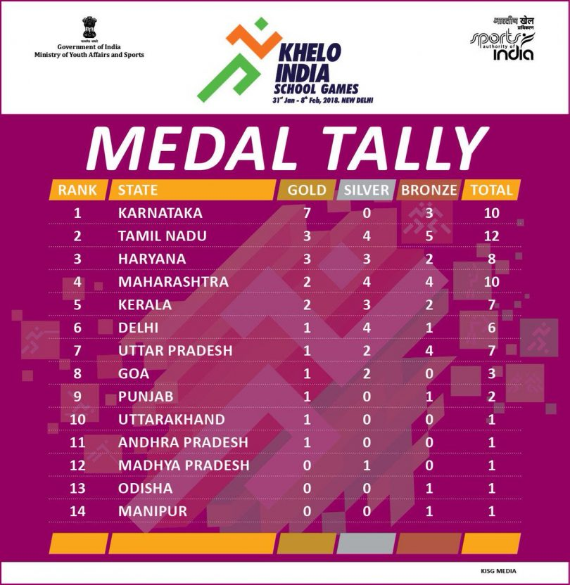 Khelo India school Games 2018 Day 2, Golden Day for Karnataka, Score, Updates