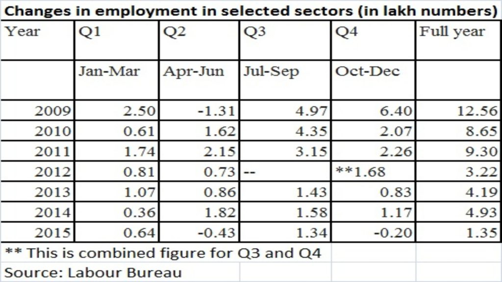 Job status in India