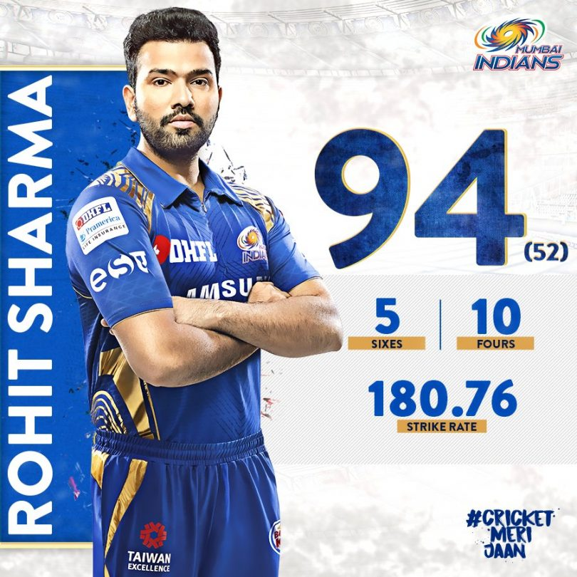IPL 2018, MI vs RCB Highlights, Rohit's blasting (94) open Mumbai Account