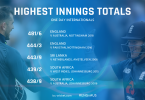 England posted Highest Team Total in ODI Cricket history ever