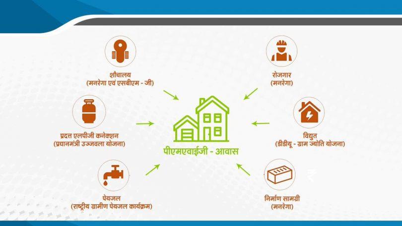 Pradhan Mantri Awas Yojana, Narendra Modi talks to beneficiaries, talks about home for every citizen till 2022
