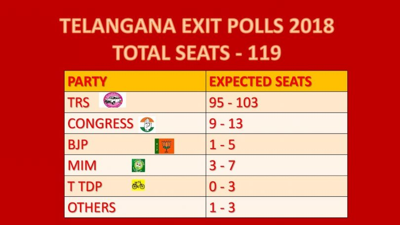 Telangana Exit Poll Results 2018: TRS will form the Govt. once again