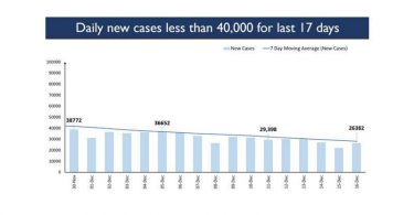 Active Corona cases in India reduced by 3 times in last 2 months
