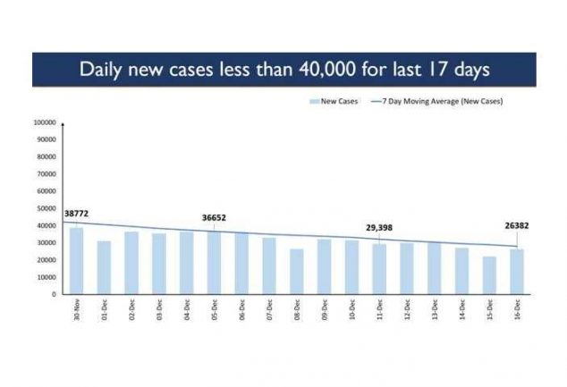 Daily active Covid-19 cases decline continues, Kerala reports maximum single day recoveries